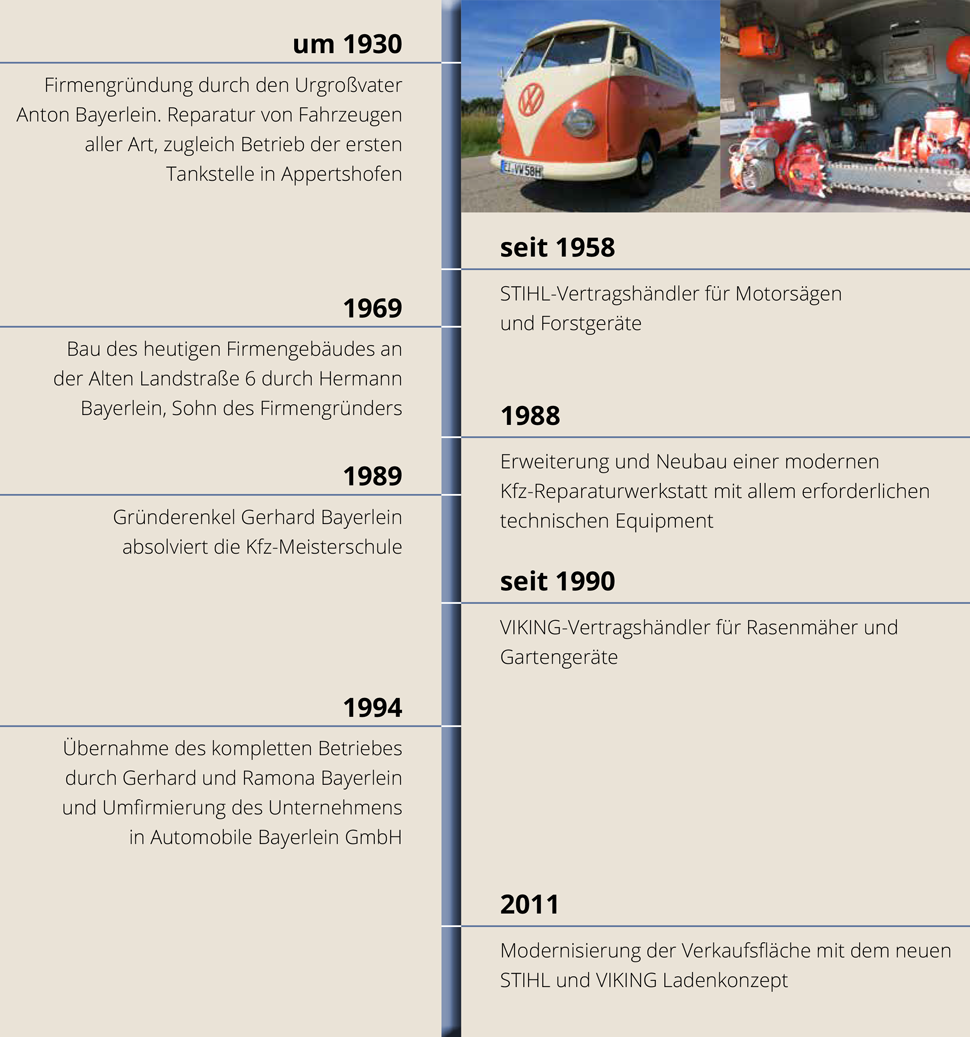 Historie Automobile Bayerlein